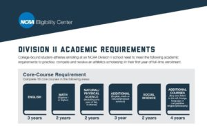 D2 Academic Requirements